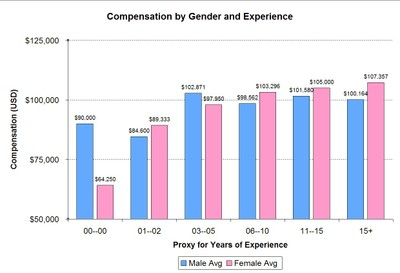 compensation by gender and experience chart