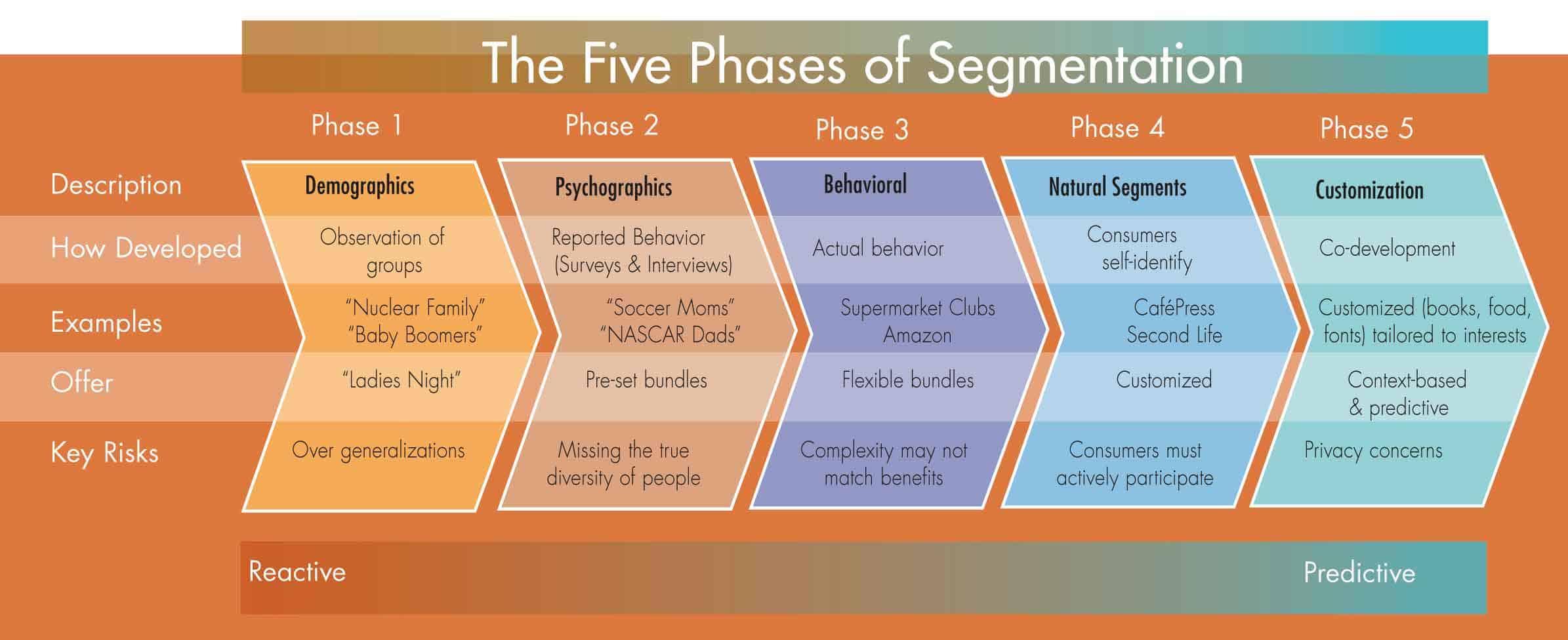 5 phases of segmentation