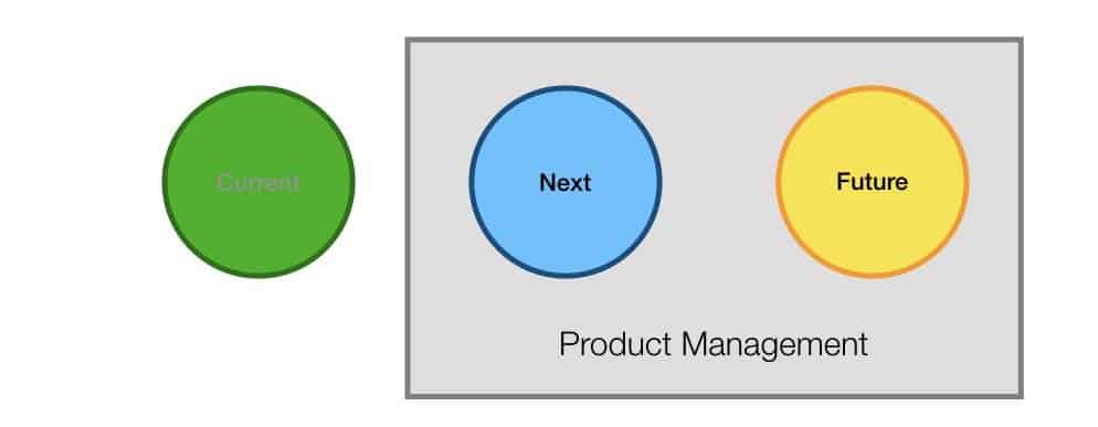 clarifying roles for product manager