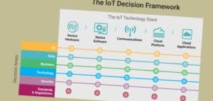 IoT Framework for Product Managers