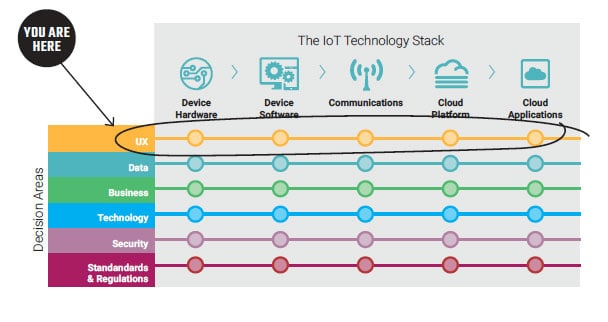 UX Stack of the IoT Decision Framework