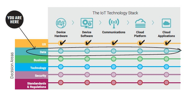 Data Stack of the IoT Decision Framework