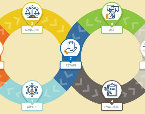the right sales tools for customer journey stage