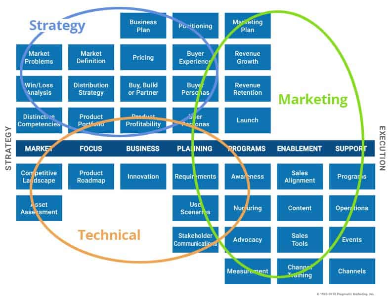 Product Management Triad