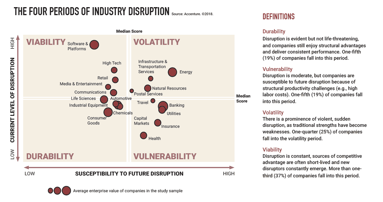 four periods of industry disruption