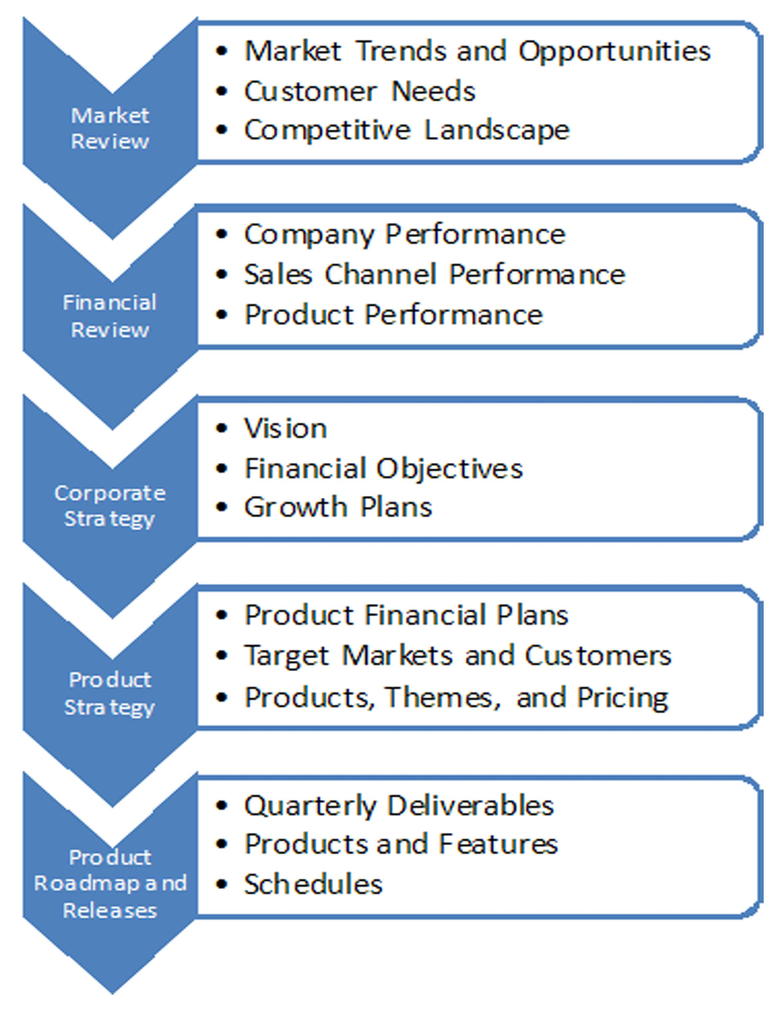 Strategic Product Plan