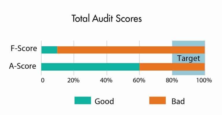Total Audit Scores