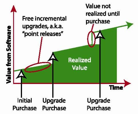 Figure 3. Incremental value to customer