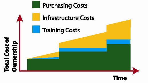 Figure 6. Total cost of ownership (TCO)