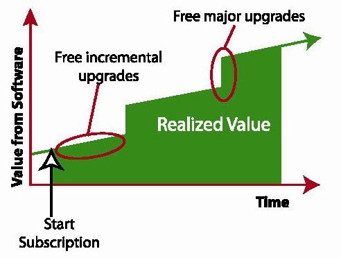 Figure 7. SaaS customer value model
