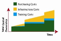 Figure 9. Total Cost of Ownership