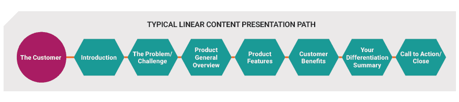 typical linear content presentation path