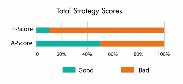 Total strategy scores